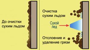 Фото схемы очистки сухим льдом, ver34.ru