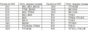 Фото таблицы маркировок быстрорежущих инструментальных сталей, instrumenty.net.ua