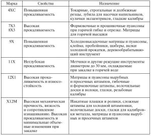 На фото - таблица свойств быстрорежущих инструментальных сталей, fdm-ug.ru