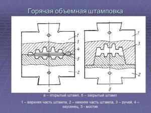 На фото - штампы для горячей объемной штамповки, myshared.ru