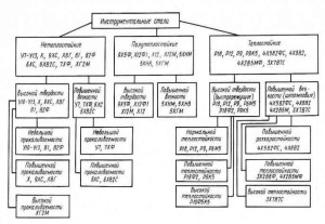 Фото таблицы классификации инструментальных сталей, informzenter.narod.ru