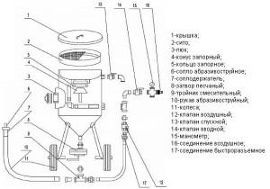 Фото устройства пескоструйного аппарата, blastanticor.ru