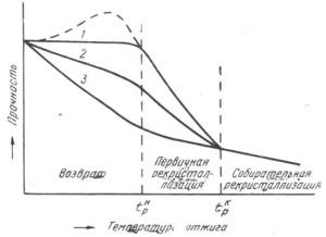Фото графика рекристаллизационного отжига, ktovdome.ru