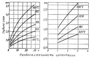 Фото длительности цементации стали, zaomius.ru