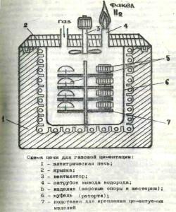 На фото - схема газовой цементации, 5fan.ru