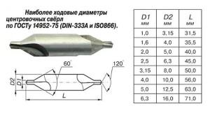 Сверло центровочное – ГОСТ 14952-75 (основные положения)