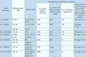 Фото таблицы классов арматуры, prokatm.ru