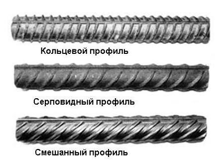Класифікація профілів сталевої арматури