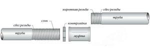 Фото схемы монтажа водогазопроводных труб резьбовыми фитингами, vsetrybu.ru