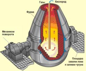 Фото кислородного конвертера, rvsa.kz