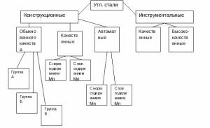 На фото - классификация углеродистых сталей, vkjournal.ru