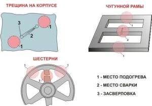 На фото - схема сварки чугуна, build.novosibdom.ru