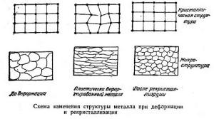 Фото кристаллической решетки при деформации металла, conatem.ru