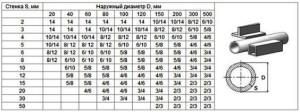 Фото размера шага пилы для резки профиля и труб, tutmet.ru