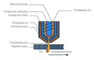 Фото устройства плазменной резки, strport.ru