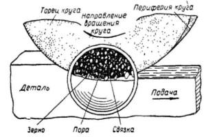 Способы и особенности шлифования периферией круга
