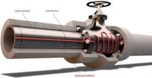 На фото - саморегулирующийся греющий кабель для трубопровода, obogrev-lux.com