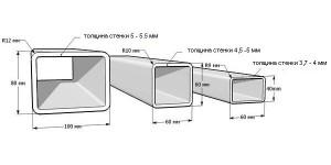 На фото - параметры профильных труб, o-trubah.ru