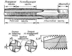 На фото - устройство метчика, tool-land.ru