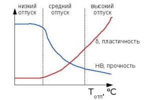Низкотемпературный и средний отпуск – технологии процессов фото