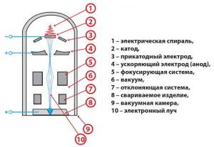 На фото - схема электронно-лучевой сварки, kovka-svarka.ru
