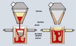 На фото - схема термитной сварки, at-svarka.ru