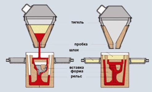 На фото - схема термитной