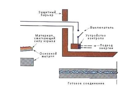 На фото - схема сварки взрывом