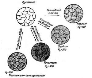 Аустенитные стали – общее описание фото