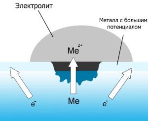 Электрохимическая коррозия и коррозионный элемент – что это? фото