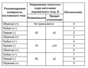 На фото - таблица расшифровки цифр на марке сварочного электрода, elektrod-3g.ru