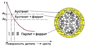 На фото - поверхностное упрочнение металла при нитроцементации, rudocs.exdat.com