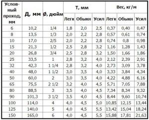Фото таблицы удельного веса электросварных труб, vsetrybu.ru