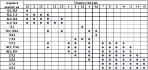Фото таблицы размеров электросварных труб, chmet.ru