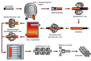 Особенности производства стальных бесшовных горячедеформированных труб фото