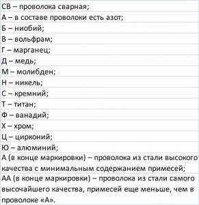 Фото буквенной маркировки стали в СНГ, strport.ru