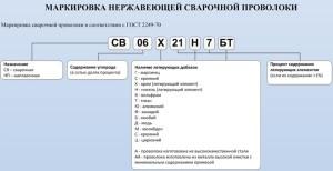Фото маркировки нержавеющей сварочной проволоки, svarkaland.ru