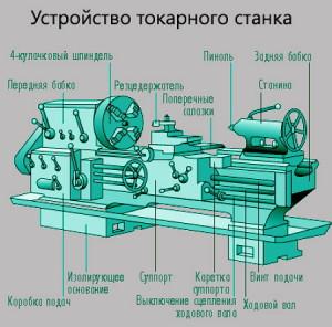 Фото конструкции металлорежущего токарного станка, rezhemmetall.ru