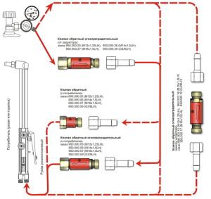 Подготовка и настройка газового оборудования для резки