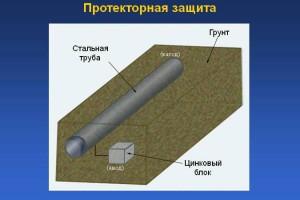 На фото - протекторная защита трубопровода, 900igr.net