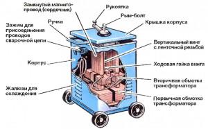 Фото устройства сварочного трансформатора, moiinstrumenty.ru