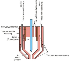 Фото устройства плазменного резака с газожидкостной стабилизацией дуги, ru.wikipedia.org