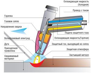 Фото наплавки в среде углекислого газа, 24-kran.ru