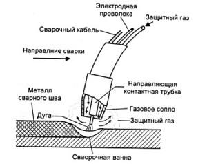 Фото технологии наплавки в углекислом газе, penzaelektrod.ru