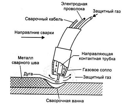 Теплотой дуги расплавляется основной металл, если сварку ведут плавящимся электродом расплавляется и электродная