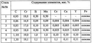 На фото - состав подшипниковой стали, findpatent.ru