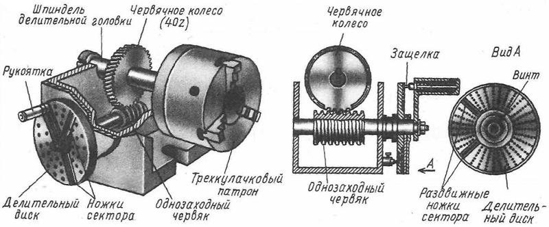 разных станках и передачи