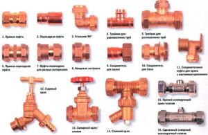 Фото вариантов резьбовых фитингов для медных труб, experttrub.ru