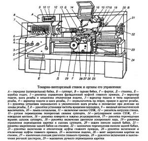 На фото - устройство токарного станка 16К20, chu-tech.uralkomplect.ru