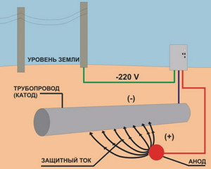 На фото - катодная защита трубопровода, 12821-80.ru